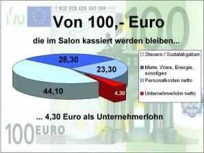 von 100 euro bleiben